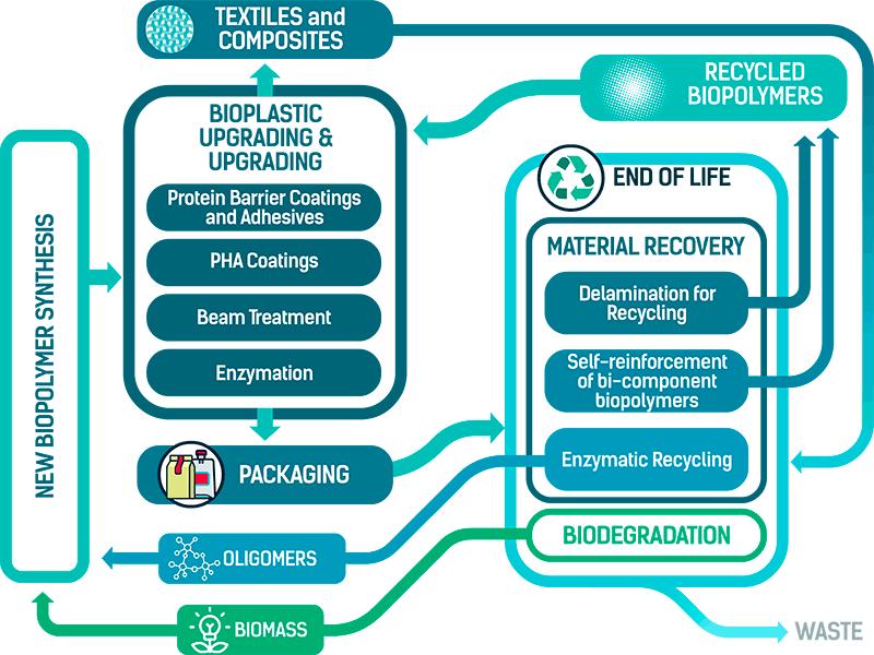 Preserve infographic bioplasticsrecycling